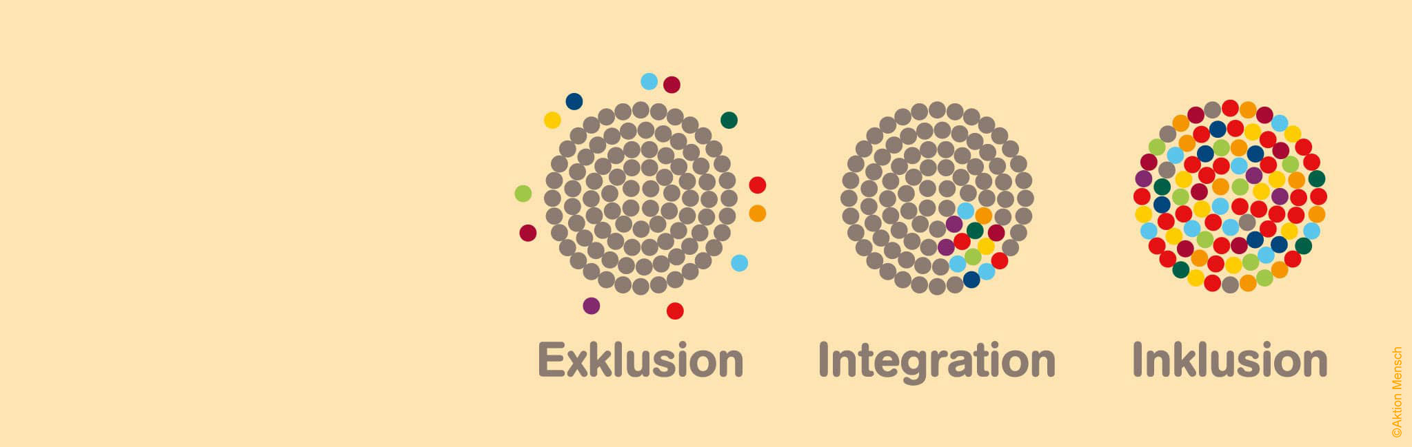Grafik zu Exklusion, Integration und Inklusion © Aktion Mensch